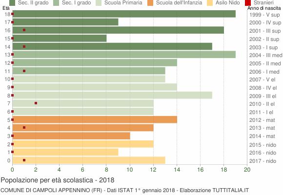 Grafico Popolazione in età scolastica - Campoli Appennino 2018
