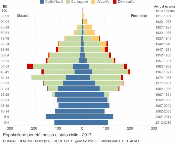 Grafico Popolazione per età, sesso e stato civile Comune di Monterosi (VT)