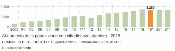 Grafico andamento popolazione stranieri Comune di Rieti