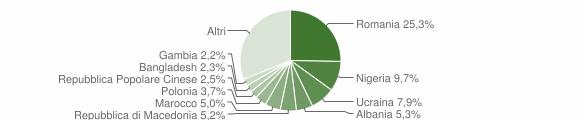 Grafico cittadinanza stranieri - Rieti 2019