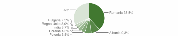 Grafico cittadinanza stranieri - Bracciano 2018