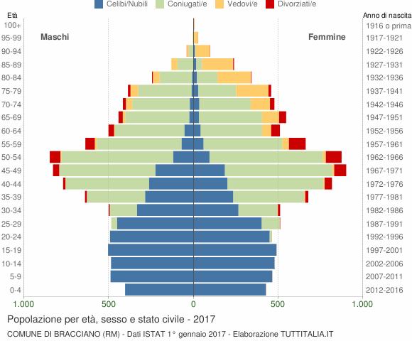 Grafico Popolazione per età, sesso e stato civile Comune di Bracciano (RM)