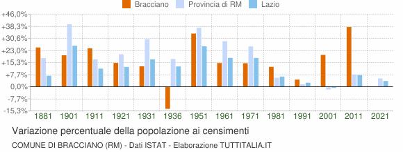 Grafico variazione percentuale della popolazione Comune di Bracciano (RM)
