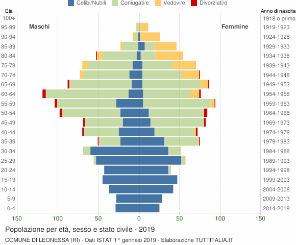 Grafico Popolazione per età, sesso e stato civile Comune di Leonessa (RI)