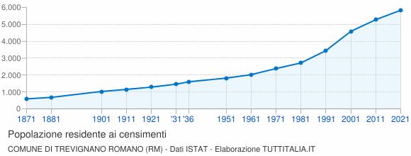 Grafico andamento storico popolazione Comune di Trevignano Romano (RM)
