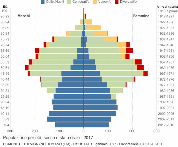 Grafico Popolazione per età, sesso e stato civile Comune di Trevignano Romano (RM)