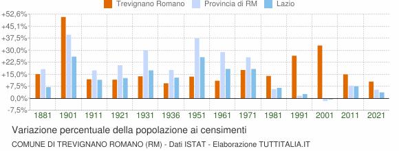 Grafico variazione percentuale della popolazione Comune di Trevignano Romano (RM)