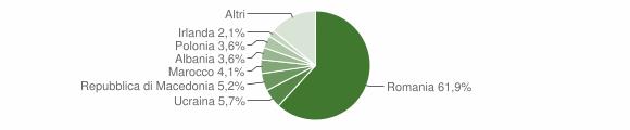 Grafico cittadinanza stranieri - Borgorose 2019