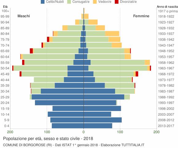 Grafico Popolazione per età, sesso e stato civile Comune di Borgorose (RI)