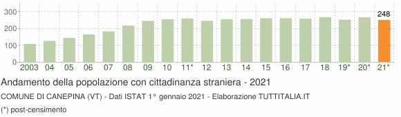 Grafico andamento popolazione stranieri Comune di Canepina (VT)