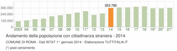 Grafico andamento popolazione stranieri Comune di Roma