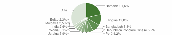Grafico cittadinanza stranieri - Roma 2014