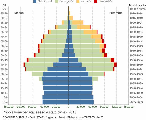 Grafico Popolazione per età, sesso e stato civile Comune di Roma
