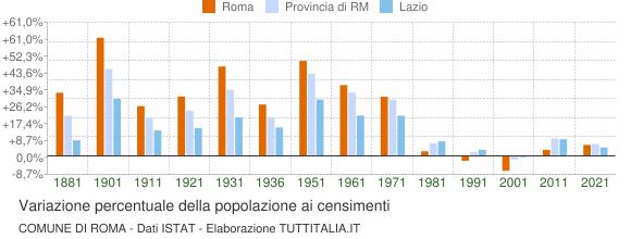 Grafico variazione percentuale della popolazione Comune di Roma