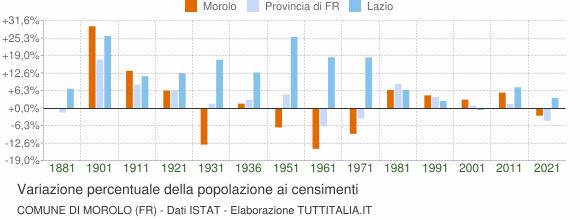 Grafico variazione percentuale della popolazione Comune di Morolo (FR)