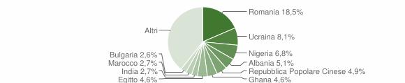 Grafico cittadinanza stranieri - Cassino 2019