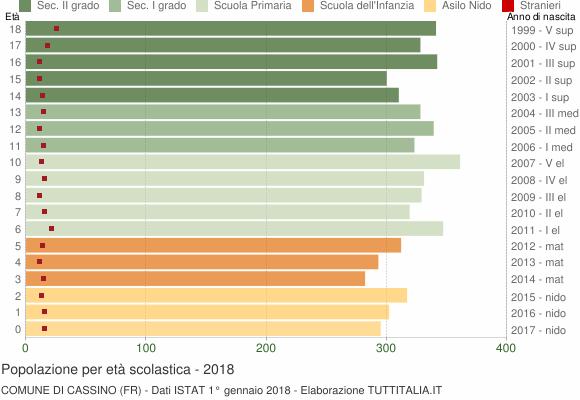 Grafico Popolazione in età scolastica - Cassino 2018