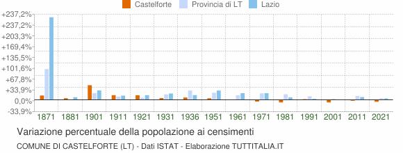 Grafico variazione percentuale della popolazione Comune di Castelforte (LT)