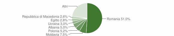 Grafico cittadinanza stranieri - Rocca di Papa 2018