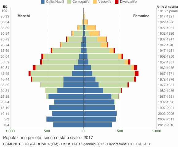 Grafico Popolazione per età, sesso e stato civile Comune di Rocca di Papa (RM)