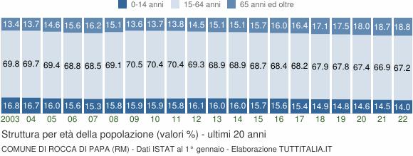 Grafico struttura della popolazione Comune di Rocca di Papa (RM)