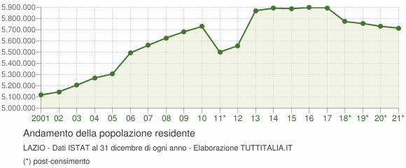 Andamento popolazione Lazio