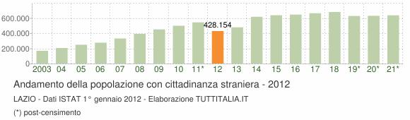 Grafico andamento popolazione stranieri Lazio