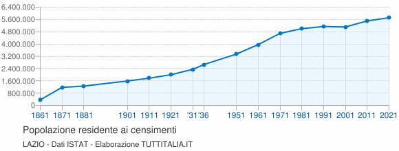 Grafico andamento storico popolazione Lazio