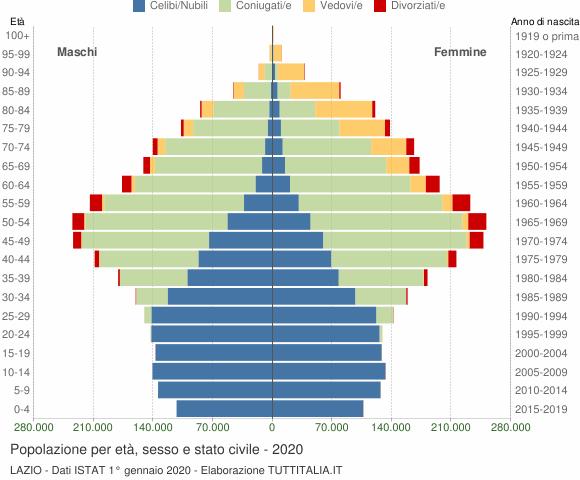 Grafico Popolazione per età, sesso e stato civile Lazio