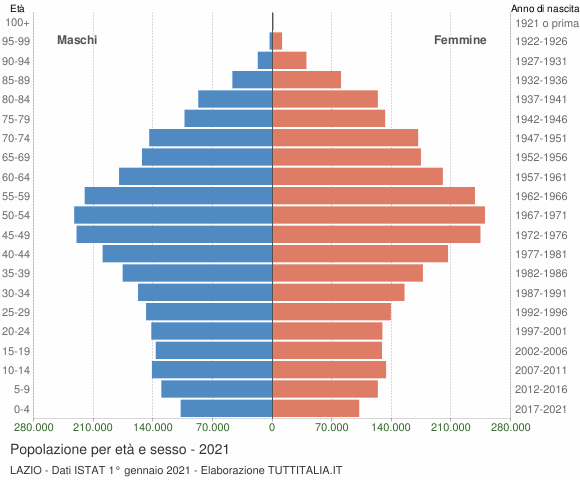 Grafico Popolazione per età e sesso Lazio
