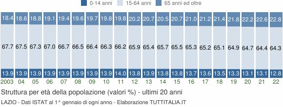 Grafico struttura della popolazione Lazio