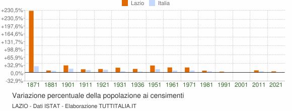 Grafico variazione percentuale della popolazione Lazio