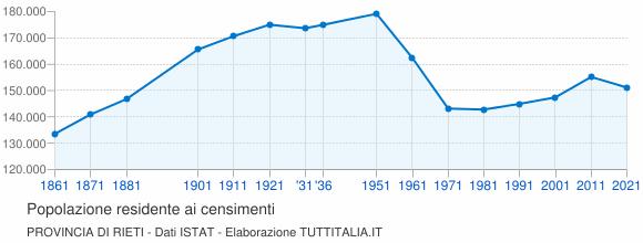 Grafico andamento storico popolazione Provincia di Rieti