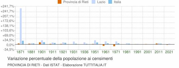 Grafico variazione percentuale della popolazione Provincia di Rieti