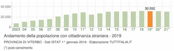 Grafico andamento popolazione stranieri Provincia di Viterbo