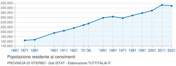 Grafico andamento storico popolazione Provincia di Viterbo