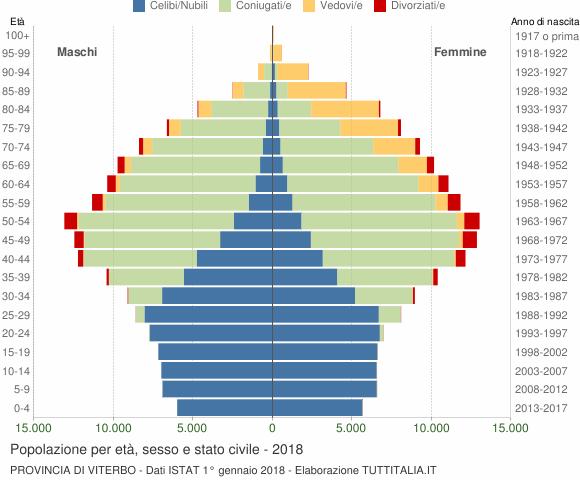 Grafico Popolazione per età, sesso e stato civile Provincia di Viterbo
