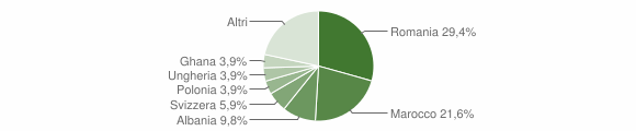 Grafico cittadinanza stranieri - Calice al Cornoviglio 2019