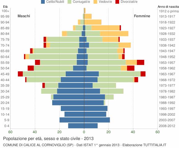 Grafico Popolazione per età, sesso e stato civile Comune di Calice al Cornoviglio (SP)