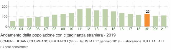Grafico andamento popolazione stranieri Comune di San Colombano Certenoli (GE)