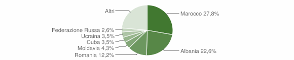 Grafico cittadinanza stranieri - San Colombano Certenoli 2018