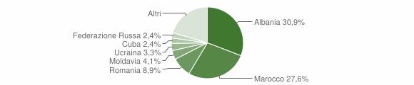 Grafico cittadinanza stranieri - San Colombano Certenoli 2019
