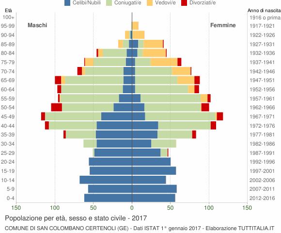 Grafico Popolazione per età, sesso e stato civile Comune di San Colombano Certenoli (GE)