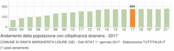 Grafico andamento popolazione stranieri Comune di Santa Margherita Ligure (GE)