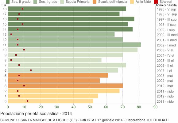 Grafico Popolazione in età scolastica - Santa Margherita Ligure 2014