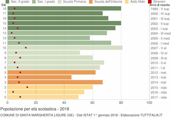 Grafico Popolazione in età scolastica - Santa Margherita Ligure 2018