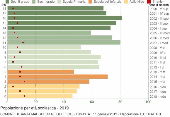 Grafico Popolazione in età scolastica - Santa Margherita Ligure 2019