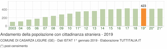 Grafico andamento popolazione stranieri Comune di Casarza Ligure (GE)