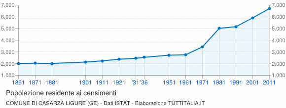 Grafico andamento storico popolazione Comune di Casarza Ligure (GE)