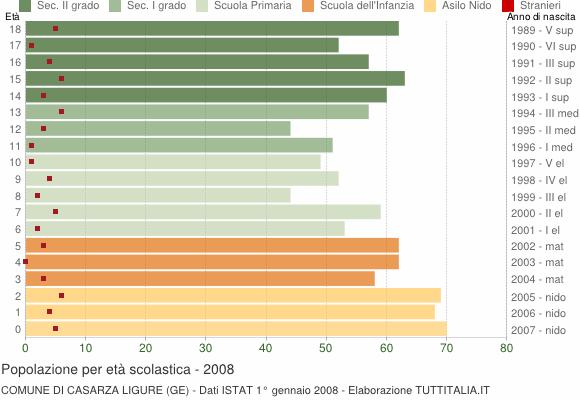 Grafico Popolazione in età scolastica - Casarza Ligure 2008